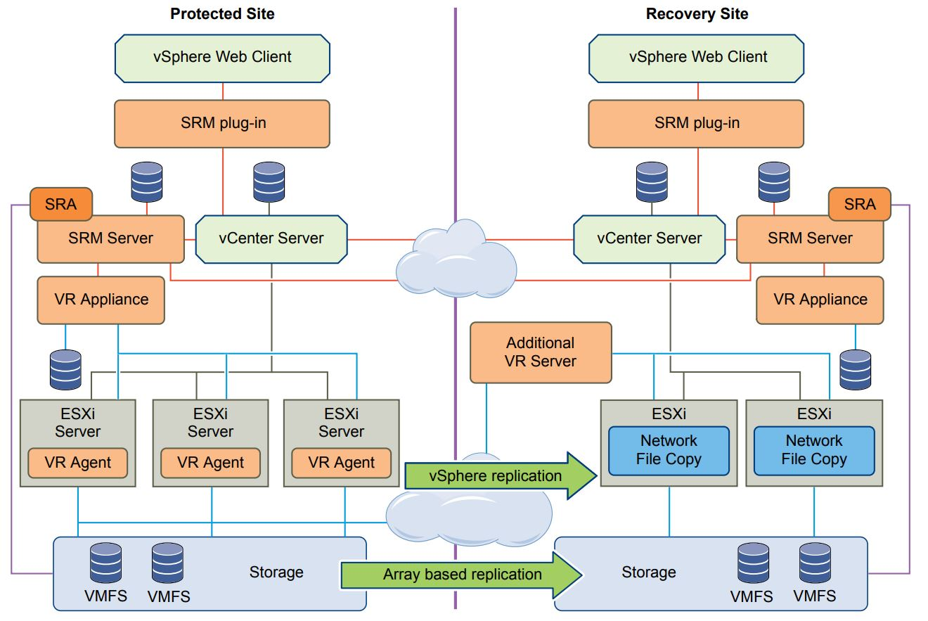 VMware Site Recovery Manager (VMware SRM) – HyperVMwareCloud